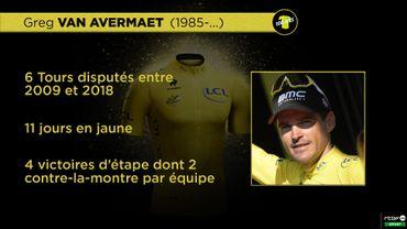Ces Belges qui ont porté le maillot jaune: Greg Van Avermaet