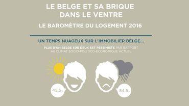 Le Belge est assez pessimiste sur ses projets immobiliers... ce qui ne l'empêche pas d'investir sur le long terme.
