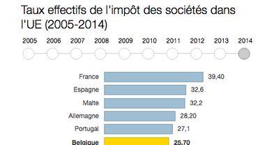 Impôt des sociétés: la Belgique est-elle en retard au niveau européen?