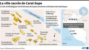 la ciudad sagrada de Caral-Supe