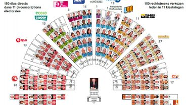 Chambre: plus d'une vingtaine de députés francophones sur 62 sont des suppléants