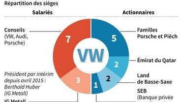 Répartition des sièges au conseil de surveillance de Volkswagen