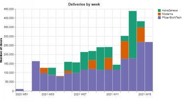 Coronavirus: 1,2 million de doses de vaccins seront livrées à la Belgique les 2 prochaines semaines