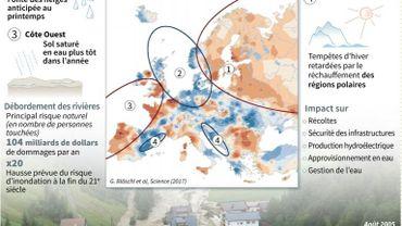 Changement climatique et inondations en Europe