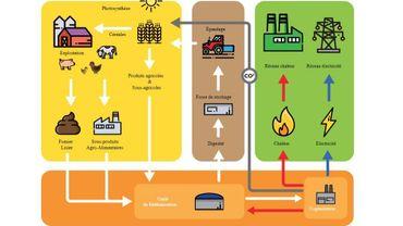 Schéma des flux de biométhanisation