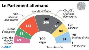 Le Parlement allemand