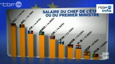 Revenus bruts des chefs d'état européens