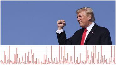"""En 347 jours de présidence, """"Trump a fait 1950 déclarations fausses ou trompeuses"""""""