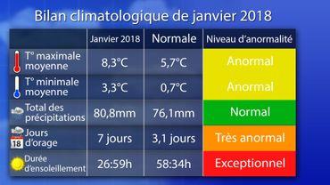 Durée d'ensoleillement catastrophique en Belgique: un impact sur l'humeur et la santé