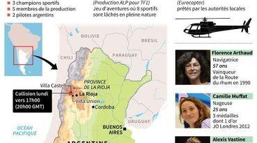 Crash d'hélicoptères sur un tournage en Argentine