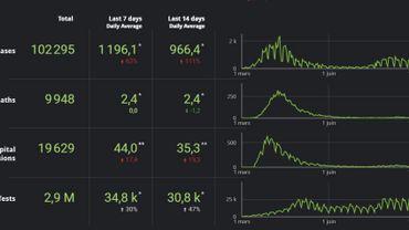 Le tableau des bord de l'épidémie ce lundi 21 septembre