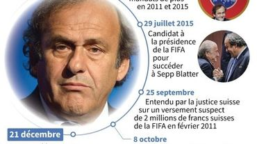 Biographie de Michel Platini en tant que dirigeant du football