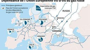 Carte montrant les principaux gazoducs traversant l'Europe et transportant le gaz russe