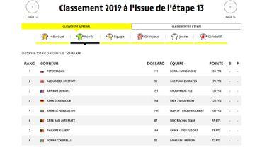 Philippe Gilbert septième meilleur sprinteur du Tour de France, sans y être...