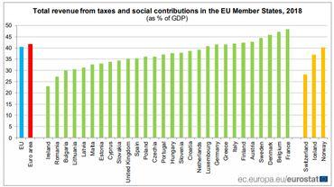 La pression fiscale a encore grimpé l'an dernier en Belgique, deuxième pays en Europe le plus taxé