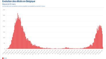 Coronavirus en Belgique ce 16 novembre: la moyenne des décès baisse enfin, on a peut-être atteint le pic