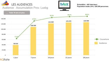 Un Luxembourgeois sur deux regarde TV Lux chaque semaine !