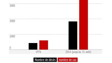 La propagation d'Ebola est sans précédent en 2014, loin des chiffres déjà conséquents de 1976