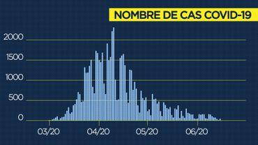 Coronavirus en Belgique ce jeudi 18juin: 104 nouveaux cas détectés, 19 admissions à l'hôpital
