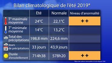 Bilan climatologique: retour sur un été historique