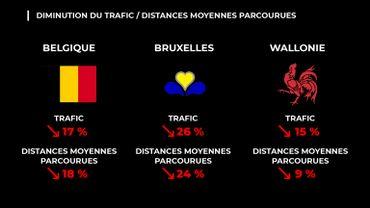 Données trafic: vous êtes moins nombreux sur la route
