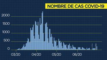 Le bilan du coronavirus ce mardi 30juin: on est passé en dessous de 15 nouvelles hospitalisations par jour