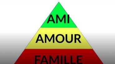 A quoi ressemble votre pyramide amoureuse ?