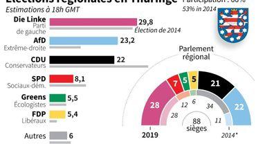 Elections régionales en Thuringe