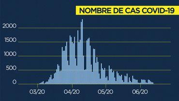 Coronavirus en Belgique ce mercredi 17juin: 89 nouveaux cas, 24 nouvelles hospitalisations