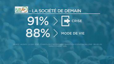 """Futuromètre : 91% des francophones veulent """"changer de système"""""""