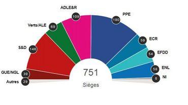 Projection provisoire résultats élections Parlement européen