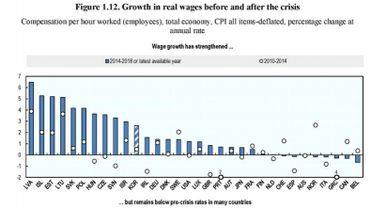 """En Belgique, les salaires """"réels"""" ont baissé entre2014 et2018: leur évolution est la pire de celle des pays de l'OCDE"""