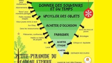 La pyramide du cadeau éthique (traduit du site little-changes.org)