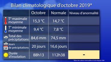 Bilan climatologique d'octobre 2019 : chaud, humide et sombre