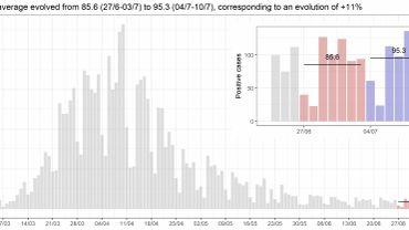 Coronavirus en Belgique ce 14juillet: la moyenne de nouveaux cas quotidiens en hausse de 11%, les autres indicateurs en baisse