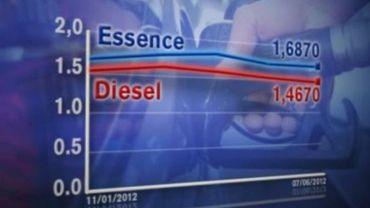 En 3 mois, le prix des carburants a diminué de 7%