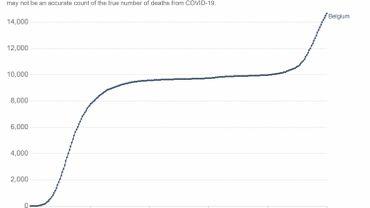 Coronavirus en Belgique ce 15 novembre: on a franchi le cap des 15.000 morts, dont plus de 5000 lors de la seconde vague
