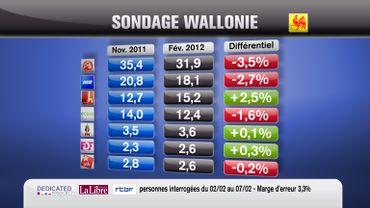 Les intentions de vote en Wallonie.