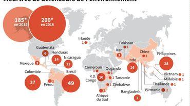 Meurtres de défenseurs de l'environnement