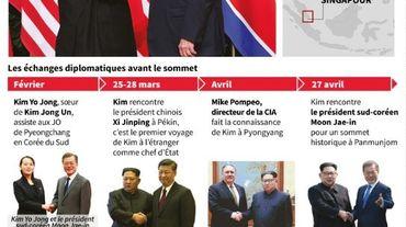 Kim Jong Un rencontre Donald Trump
