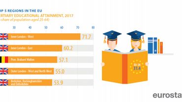 Le top 5 des régions européennes les plus éduquées