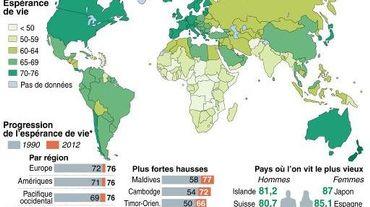 L Esperance De Vie Dans Les Pays Pauvres A Fortement Progresse