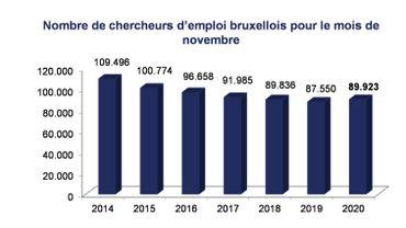 Le chômage en hausse de près de 3% en novembre à Bruxelles