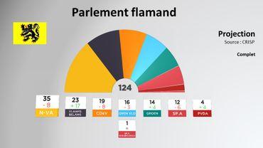Le Vlaams Belang triple son nombre de sièges au Parlement flamand.