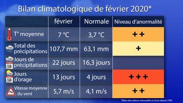 L'hiver2019-2020 marqué par une grande douceur et peu de neige