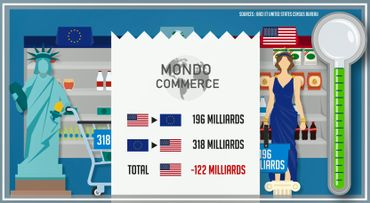 Balance commerciale entre les Etats-Unis et l'Union européenne en 2016
