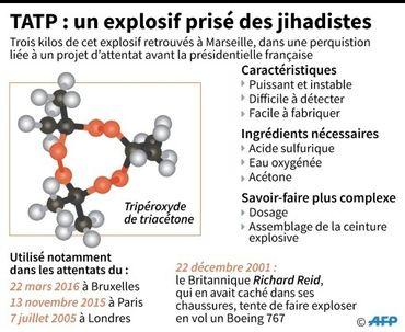 Le TATP, l'explosif des djihadistes.