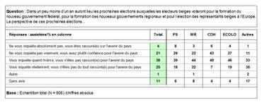 Niveau d'appréhension des Wallons envers les prochaines élections