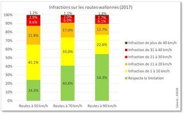 Infractions sur les routes wallonnes en 2017.