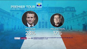 A Bruxelles, Macron et Mélenchon seraient au deuxième tour.